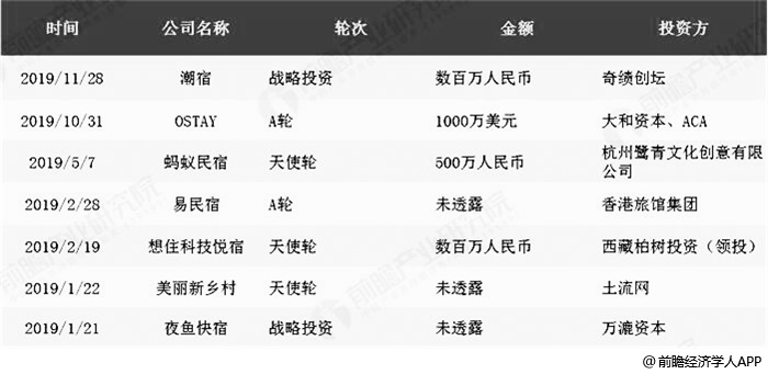 2019年中国共享住宿行业投融资事件汇总情况