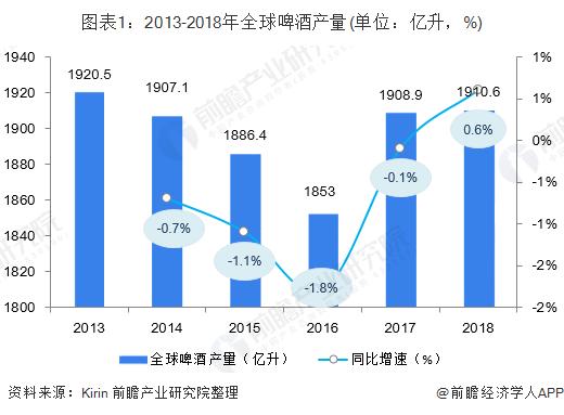 图表1:2013-2018年全球啤酒产量(单位:亿升,%)