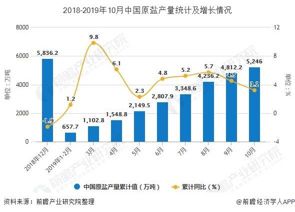2018-2019年10月中国原盐产量统计及增长情况