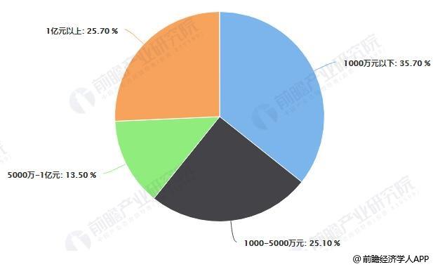 中国工程机械租赁不同资产规模企业数量比重统计情况