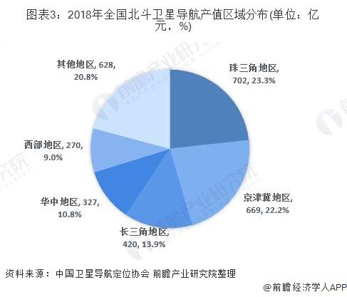 图表3:2018年全国北斗卫星导航产值区域分布(单位:亿元,%)