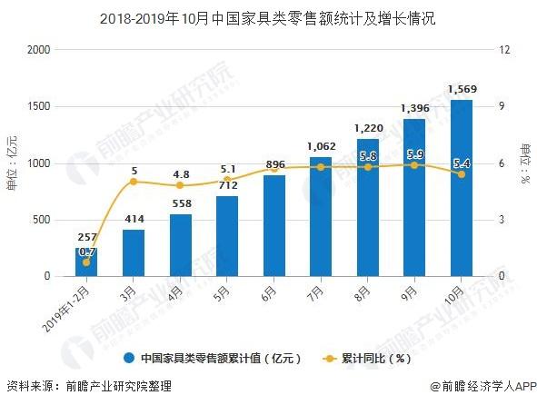 2018-2019年10月中国家具类零售额统计及增长情况