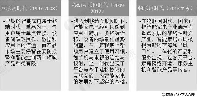 中国智能家电行业发展历程分析情况