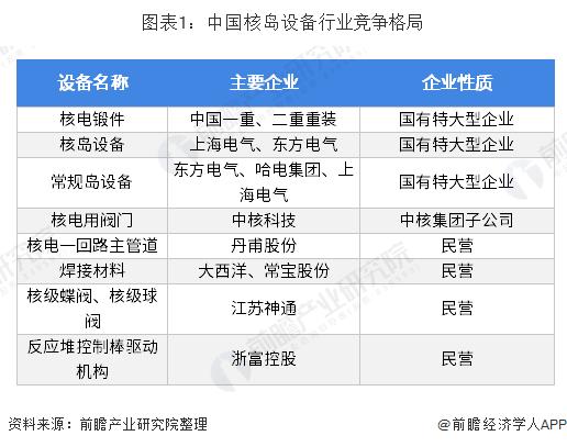 图表1:中国核岛设备行业竞争格局