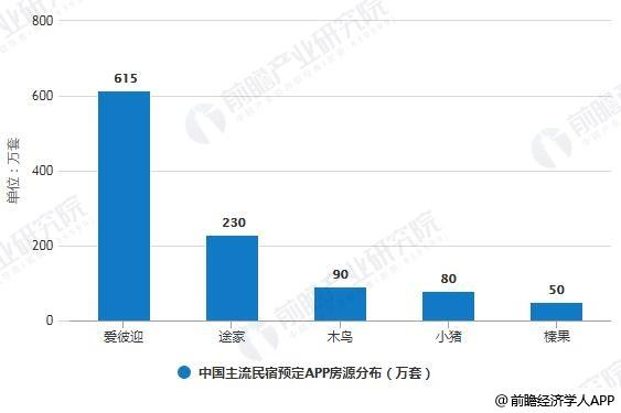 2019年H1中国主流民宿预定APP房源分布情况