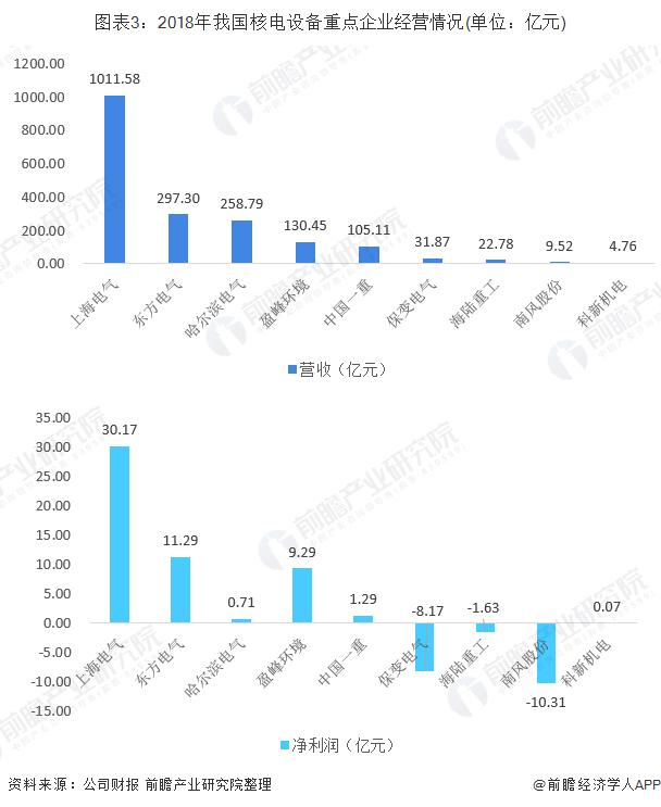 图表3:2018年我国核电设备重点企业经营情况(单位:亿元)