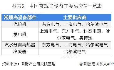 图表5:中国常规岛设备主要供应商一览表