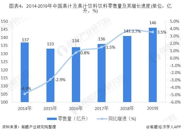 图表4:2014-2019年中国果汁及果汁饮料饮料零售量及其增长速度(单位:亿升,%)