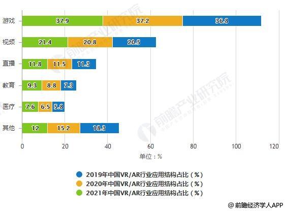 2019-2021年中国VR/AR行业应用结构占比预测情况