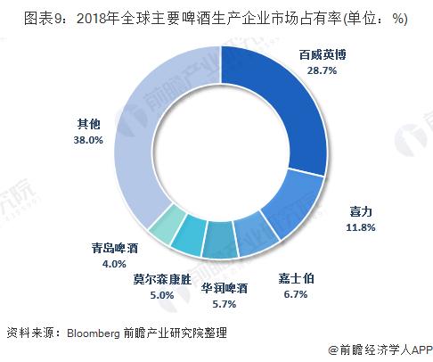图表9:2018年全球主要啤酒生产企业市场占有率(单位:%)