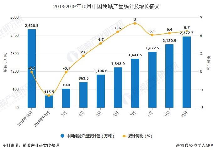 2018-2019年10月中国纯碱产量统计及增长情况