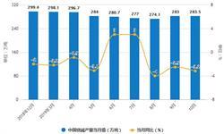 2019年前10月中国制盐行业市场分析:<em>烧碱</em>产量超2860万吨 原盐产量超5200万吨