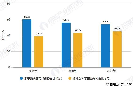2019-2021年中国VR/AR市场内容结构占比预测情况
