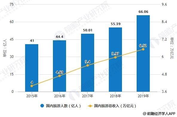 2015-2019年国内旅游人数、旅游总收入统计情况及预测