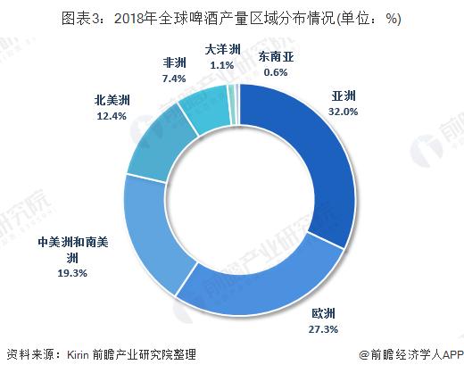 图表3:2018年全球啤酒产量区域分布情况(单位:%)