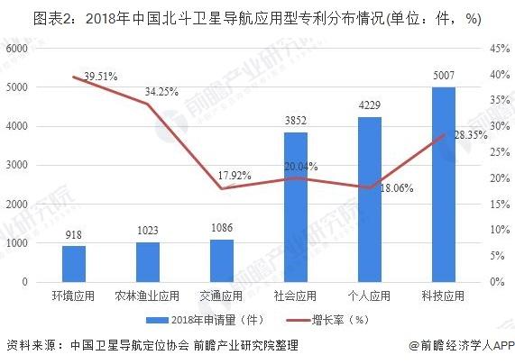 图表2:2018年中国北斗卫星导航应用型专利分布情况(单位:件,%)