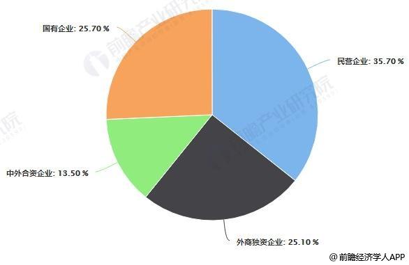 中国工程机械租赁不同经济类型企业数量比重统计情况