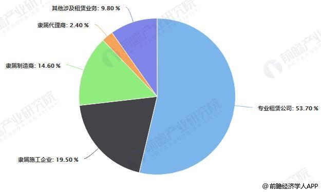 中国工程机械租赁不同类型企业数量比重统计情况