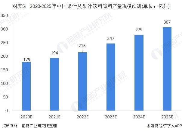 图表5:2020-2025年中国果汁及果汁饮料饮料产量规模预测(单位:亿升)