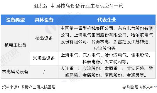 图表2:中国核岛设备行业主要供应商一览