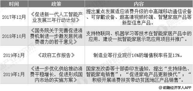 中国智能家电行业部分相关政策汇总情况