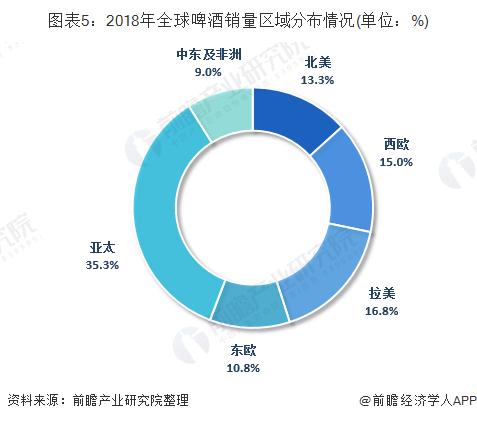 图表5:2018年全球啤酒销量区域分布情况(单位:%)
