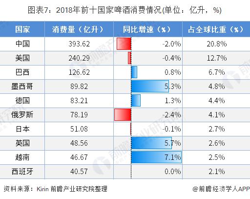 图表7:2018年前十国家啤酒消费情况(单位:亿升,%)