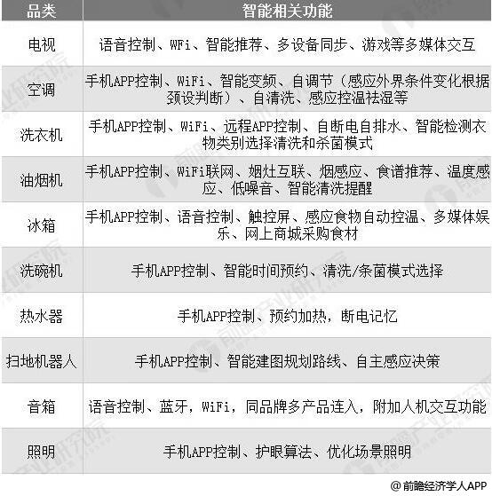 智能家电分品类及功能一览情况