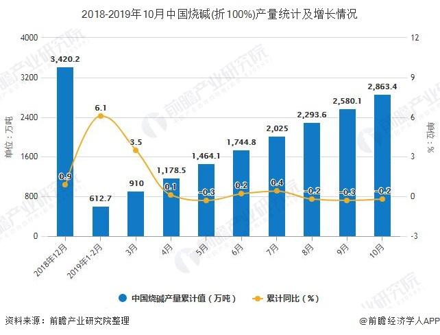 2018-2019年10月中国烧碱(折100%)产量统计及增长情况