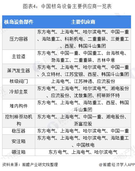 图表4:中国核岛设备主要供应商一览表