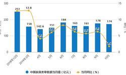 2019年前10月中国家具行业市场分析:产量规模超7.2亿件 <em>零售额</em>达到1569亿元