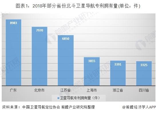 图表1:2018年部分省份北斗卫星导航专利拥有量(单位:件)
