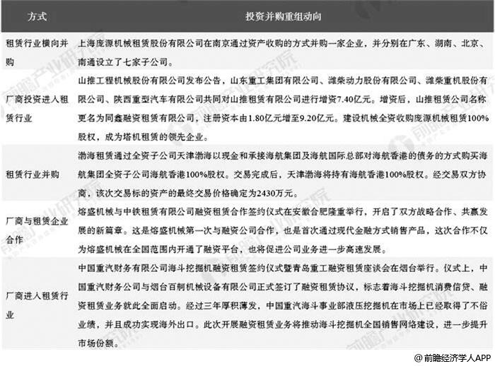 中国工程机械租赁行业主要投资并购事件及方式分析情况
