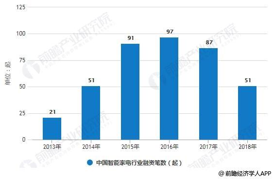 2013-2018年中国智能家电行业融资笔数统计情况