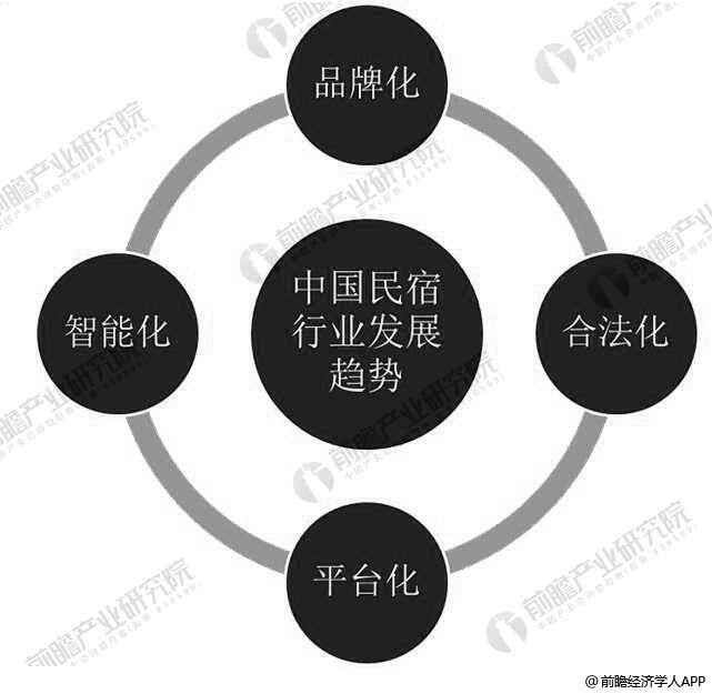 中国共享住宿行业发展趋势分析情况