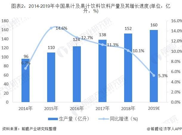 图表2:2014-2019年中国果汁及果汁饮料饮料产量及其增长速度(单位:亿升,%)