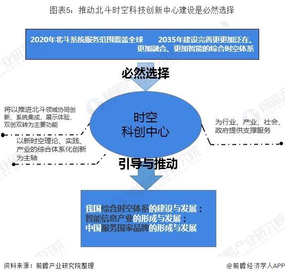 图表5:推动北斗时空科技创新中心建设是必然选择
