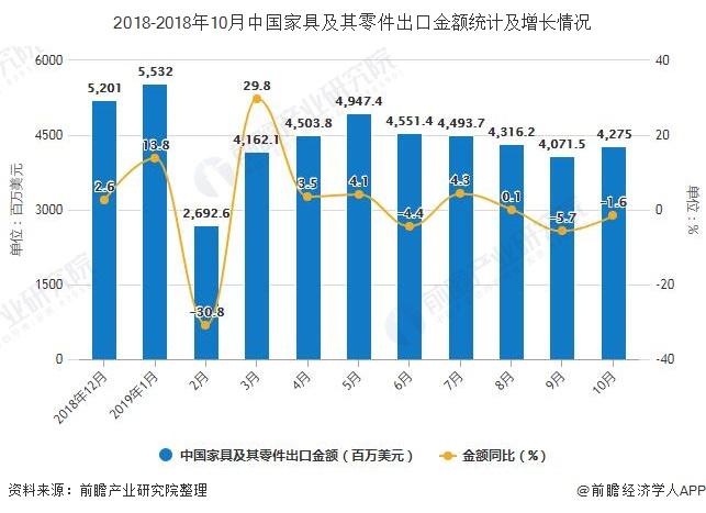 2018-2018年10月中国家具及其零件出口金额统计及增长情况