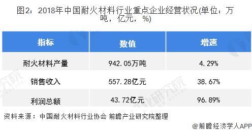 图2:2018年中国耐火材料行业重点企业经营状况(单位:万吨,亿元,%)