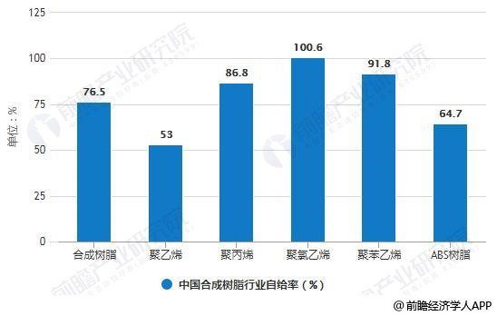 2017年中国合成树脂行业自给率统计情况