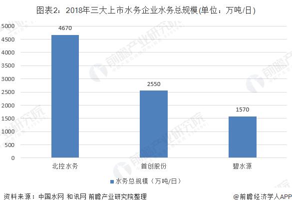 图表2:2018年三大上市水务企业水务总规模(单位:万吨/日)