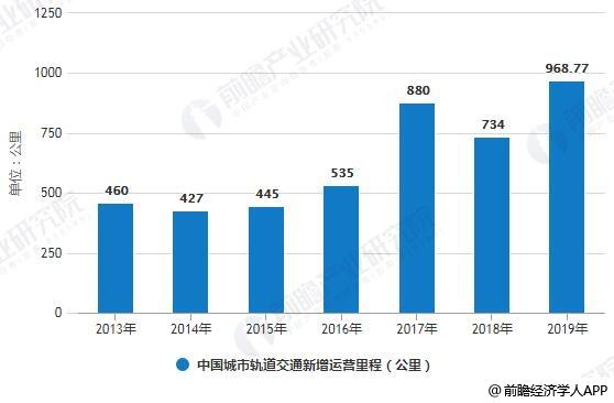 2013-2019年中国城市轨道交通新增运营里程统计情况