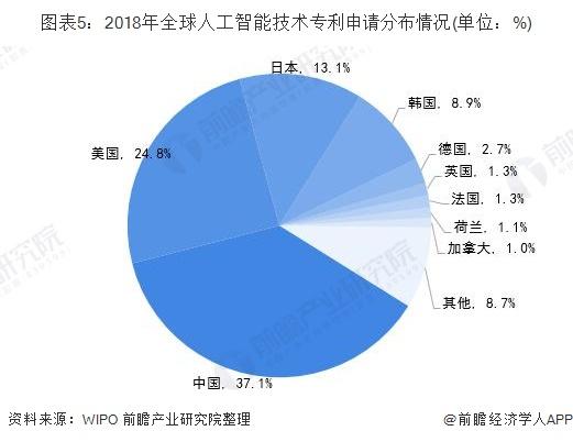 图表5:2018年全球人工智能技术专利申请分布情况(单位:%)