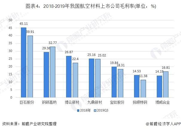 图表4:2018-2019年我国航空材料上市公司毛利率(单位:%)