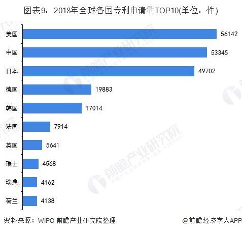 图表9:2018年全球各国专利申请量TOP10(单位:件)