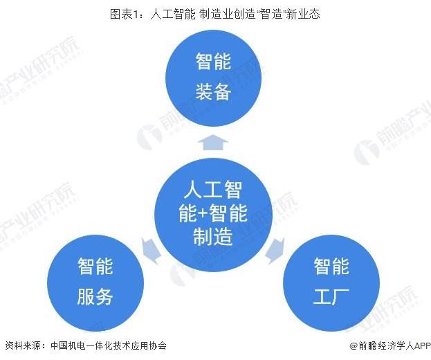 """图表1:人工智能+制造业创造""""智造""""新业态"""