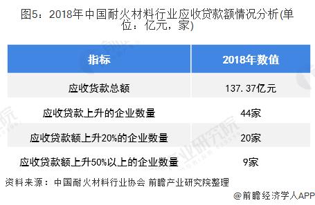 图5:2018年中国耐火材料行业应收贷款额情况分析(单位:亿元,家)