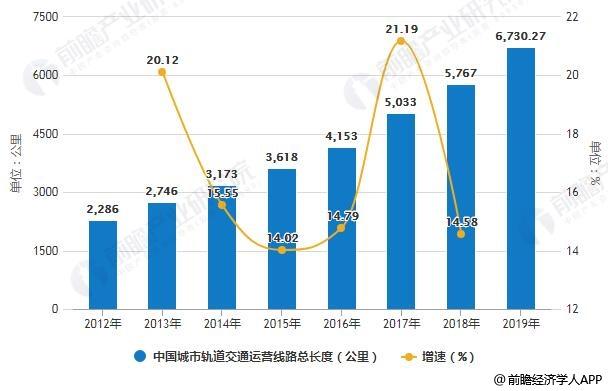 2012-2019年中国城市轨道交通运营线路总长度统计及增长情况