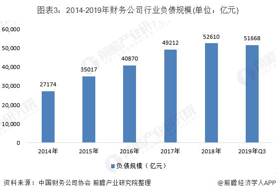 图表3:2014-2019年财务公司行业负债规模(单位:亿元)