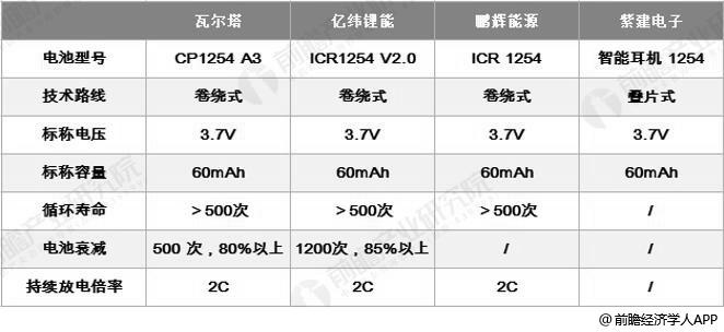 全球主要四家TWS耳机扣式电池企业技术水平对比情况